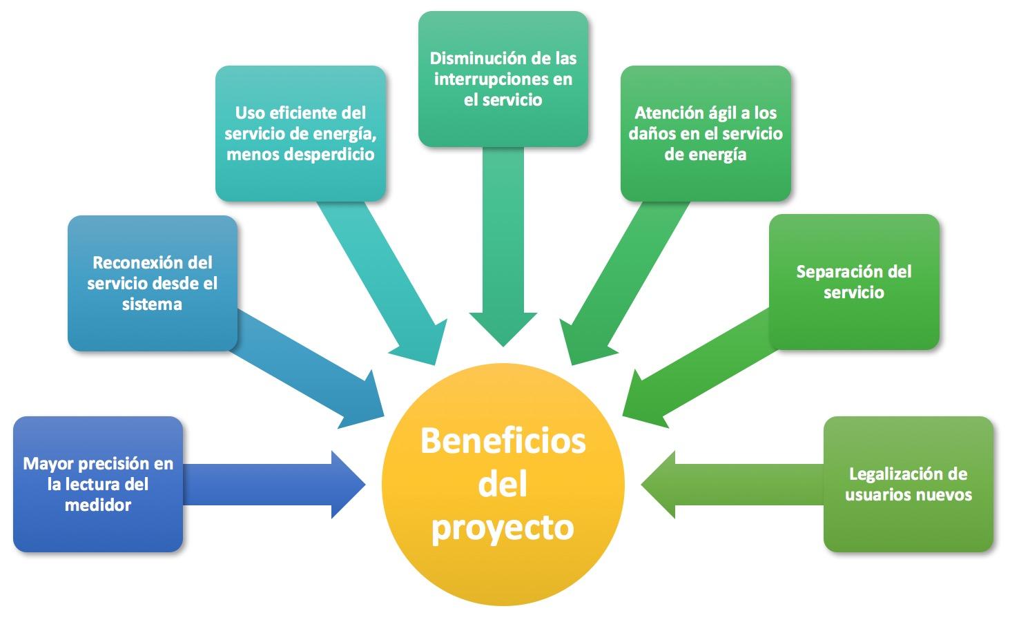 La importancia de realizar un proyecto escrito | javierpinto